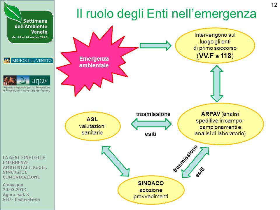 Il ruolo degli Enti nell'emergenza