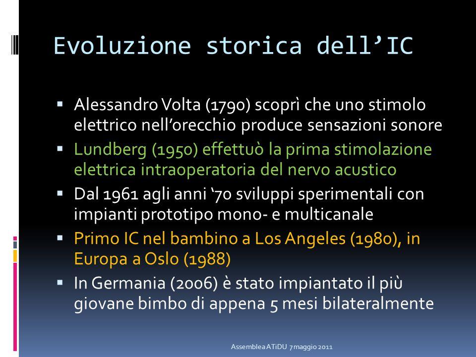 Evoluzione storica dell'IC