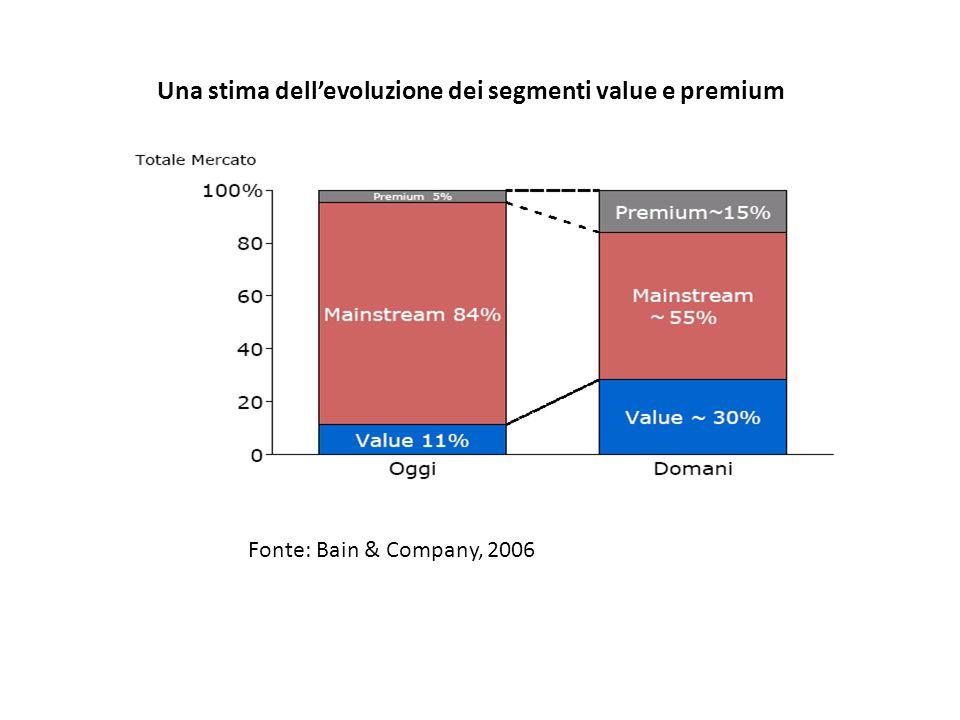 Una stima dell'evoluzione dei segmenti value e premium