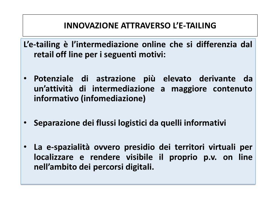 INNOVAZIONE ATTRAVERSO L'E-TAILING