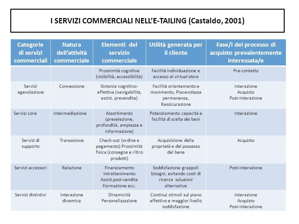 I SERVIZI COMMERCIALI NELL'E-TAILING (Castaldo, 2001)