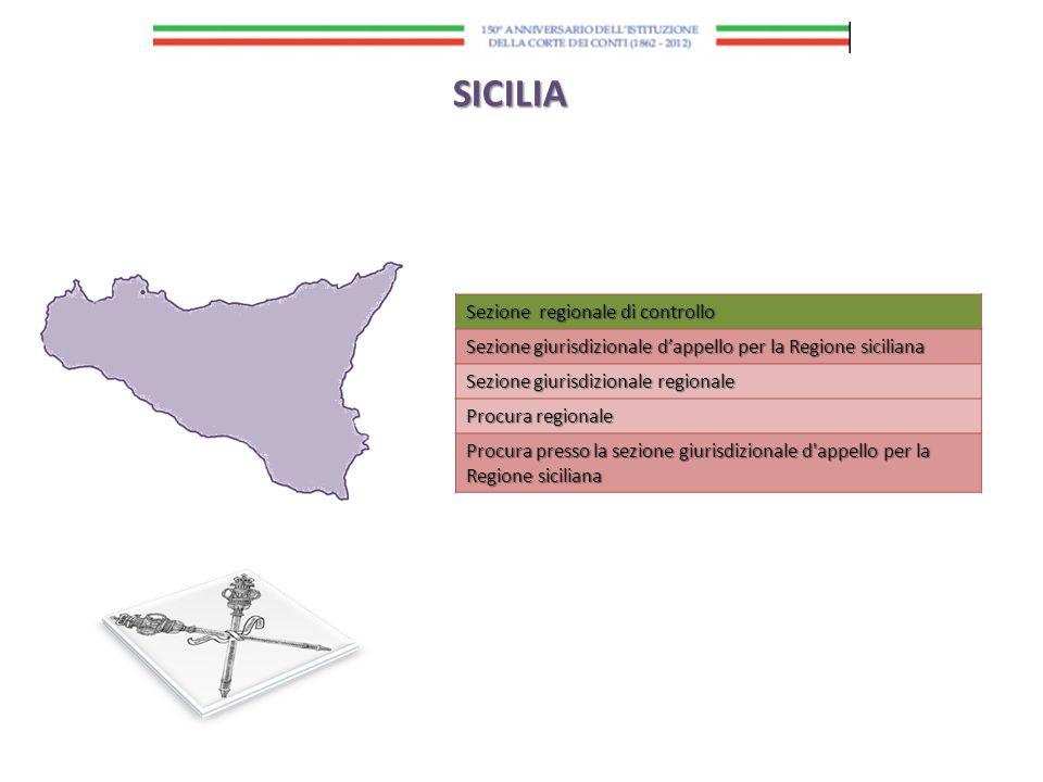SICILIA Sezione regionale di controllo