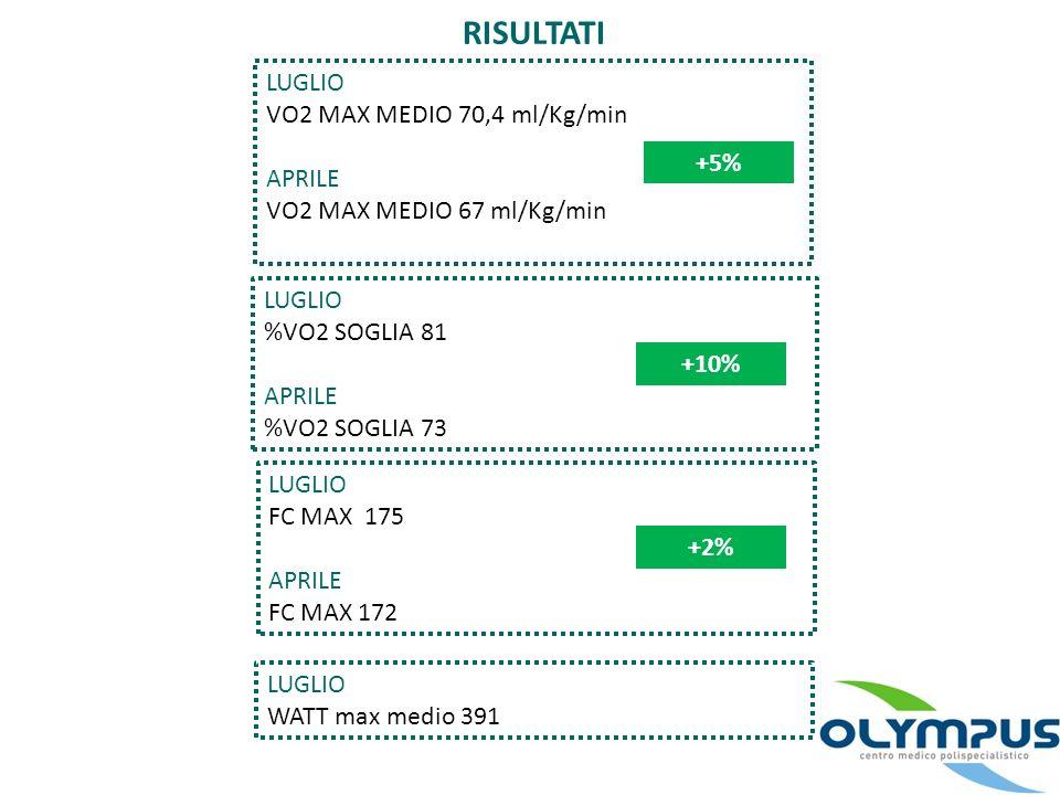RISULTATI LUGLIO VO2 MAX MEDIO 70,4 ml/Kg/min APRILE