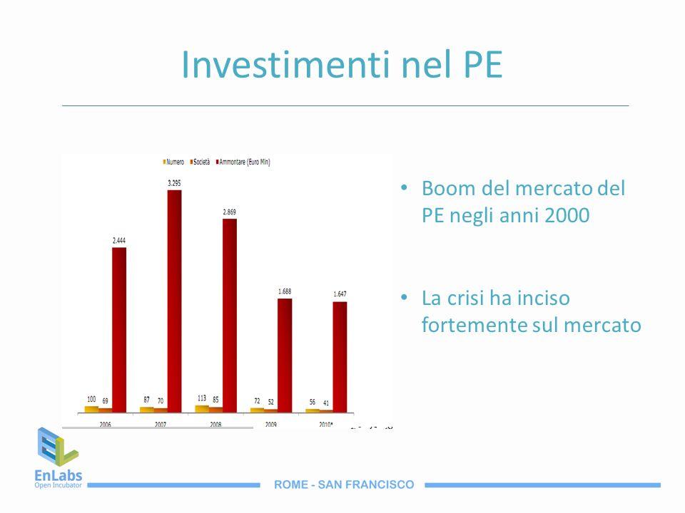 Investimenti nel PE Boom del mercato del PE negli anni 2000