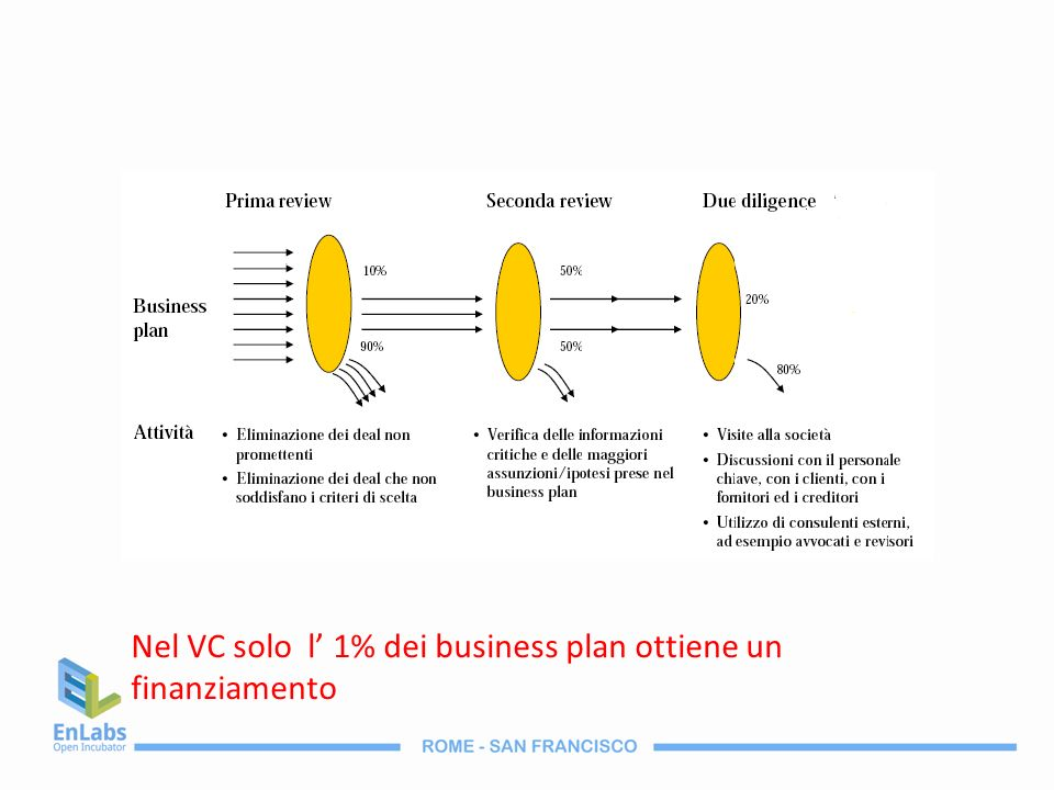Nel VC solo l' 1% dei business plan ottiene un finanziamento