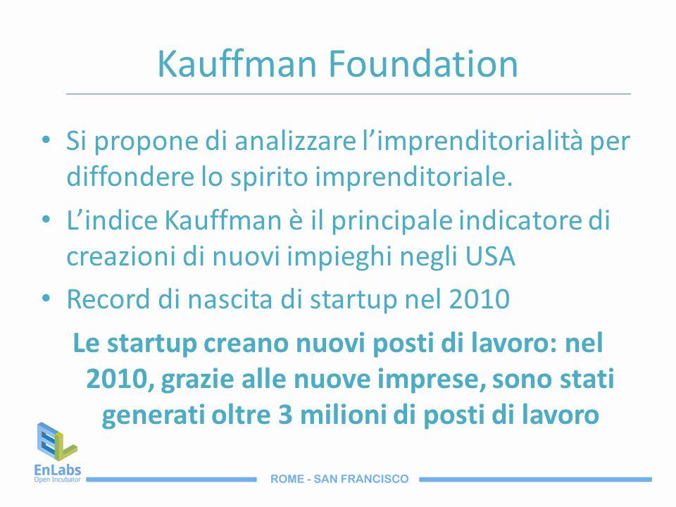Kauffman Foundation Si propone di analizzare l'imprenditorialità per diffondere lo spirito imprenditoriale.