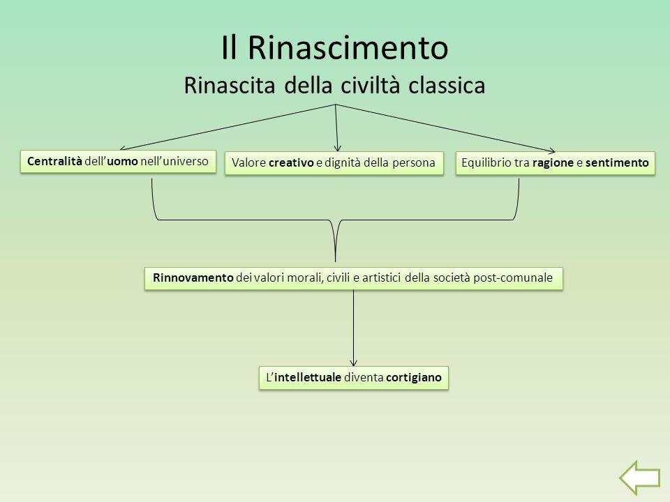 Il Rinascimento Rinascita della civiltà classica