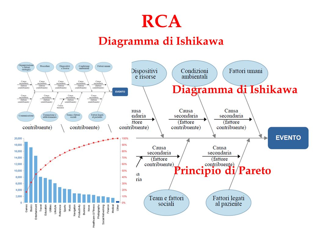 RCA Diagramma di Ishikawa Diagramma di Ishikawa Principio di Pareto