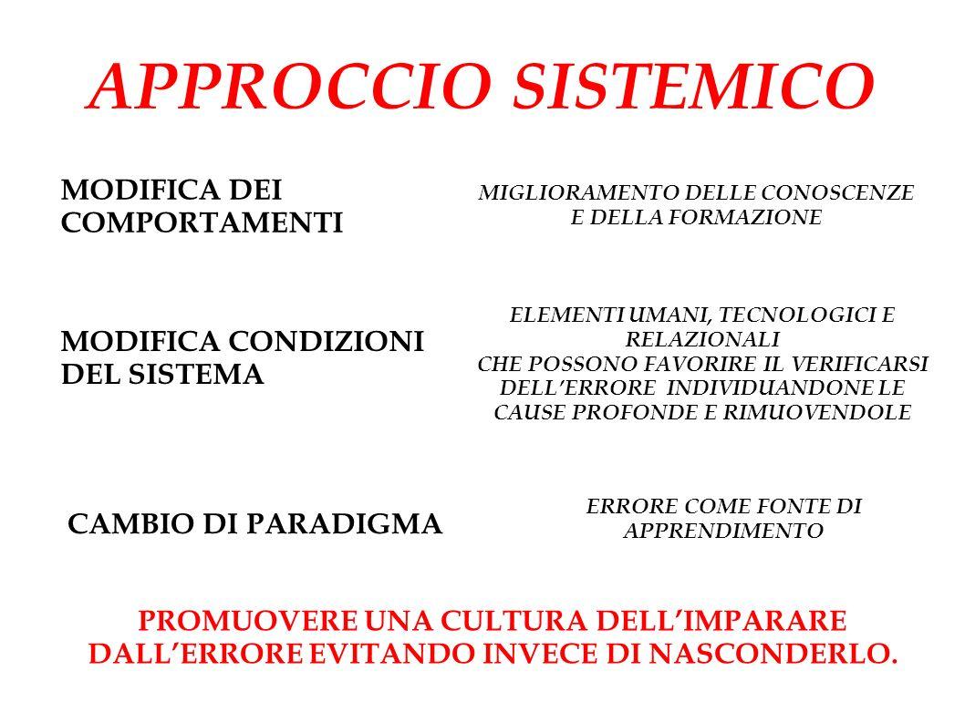 APPROCCIO SISTEMICO MODIFICA DEI COMPORTAMENTI MODIFICA CONDIZIONI