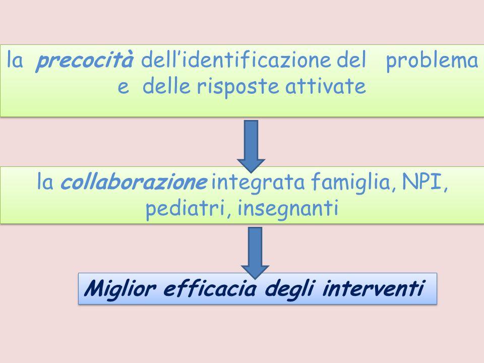 la collaborazione integrata famiglia, NPI, pediatri, insegnanti