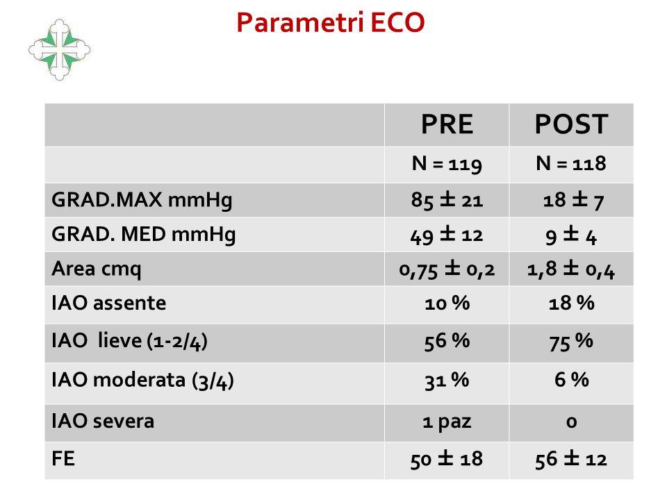 Parametri ECO PRE POST N = 119 N = 118 GRAD.MAX mmHg 85 ± 21 18 ± 7