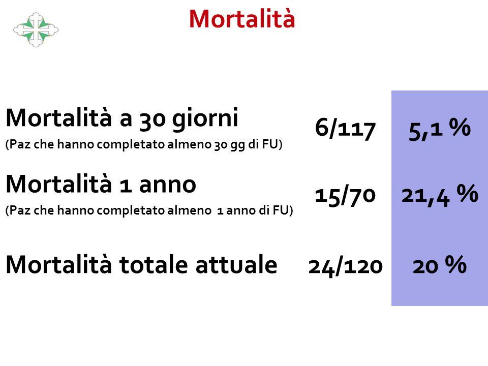 Mortalità totale attuale 24/120 20 %