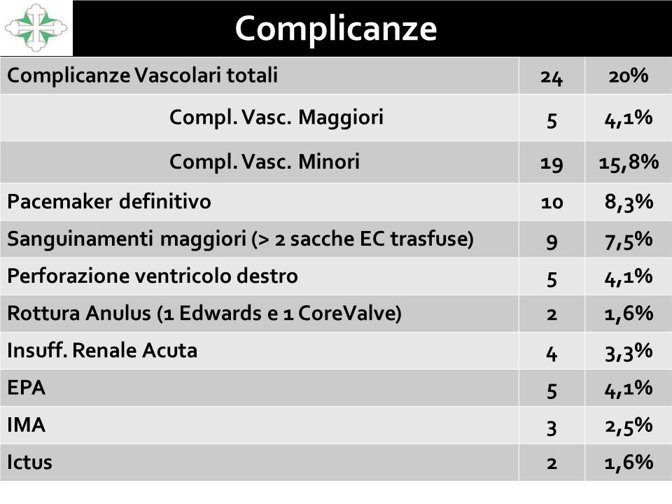 Complicanze Complicanze Vascolari totali 24 20% Compl. Vasc. Maggiori