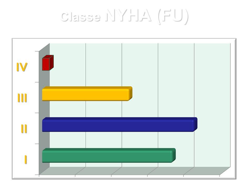 Classe NYHA (FU)