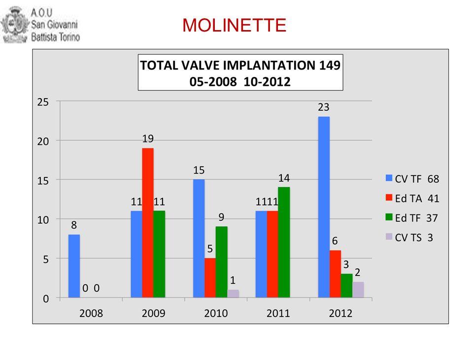 1515 MOLINETTE