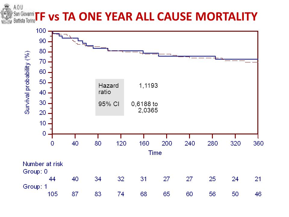 TF vs TA ONE YEAR ALL CAUSE MORTALITY
