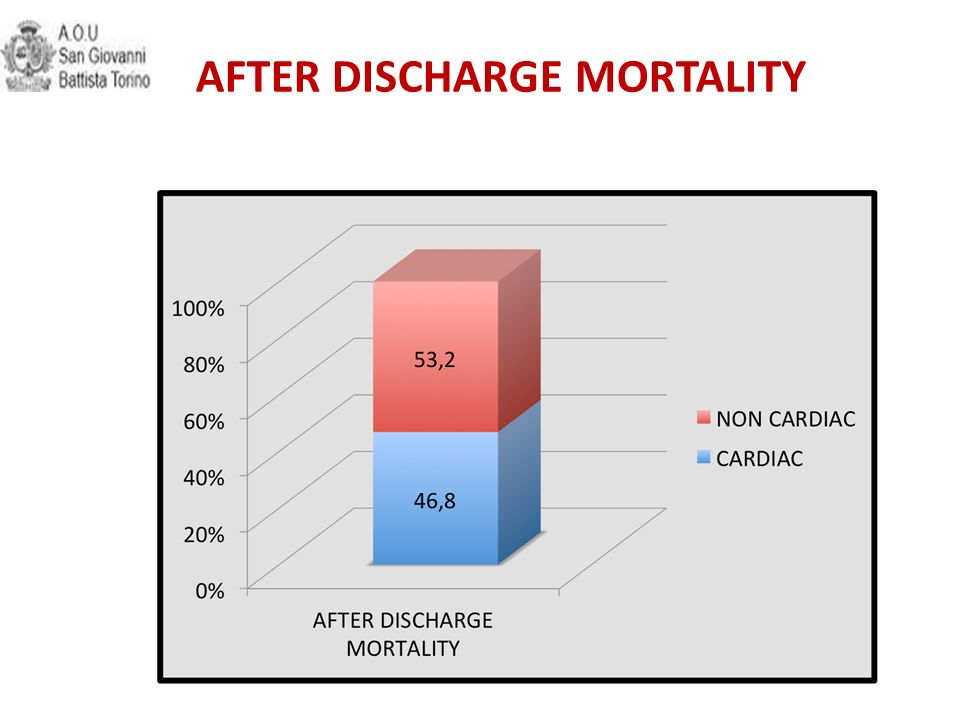 AFTER DISCHARGE MORTALITY