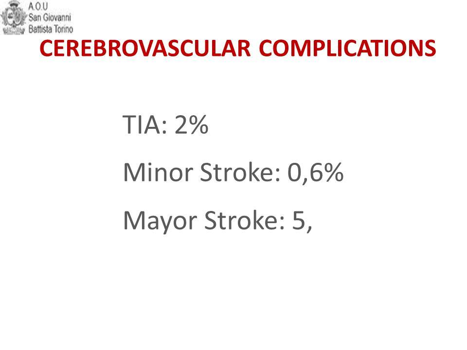 TIA: 2% Minor Stroke: 0,6% Mayor Stroke: 5,4%