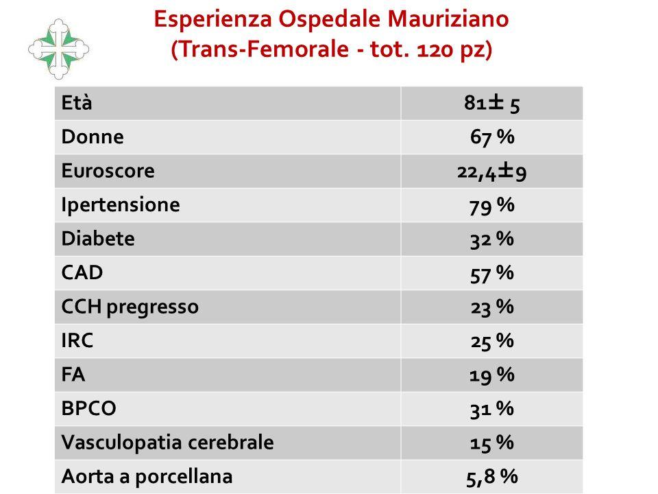 Esperienza Ospedale Mauriziano (Trans-Femorale - tot. 120 pz)