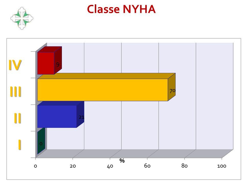 9 Classe NYHA