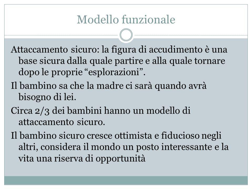 Modello funzionale