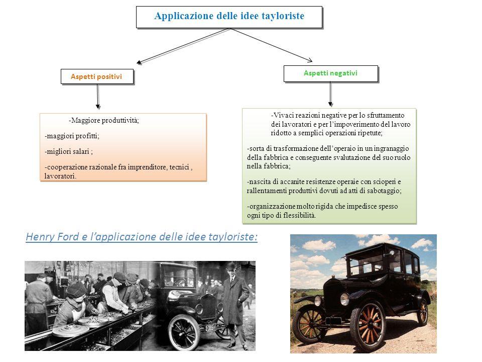 Applicazione delle idee tayloriste