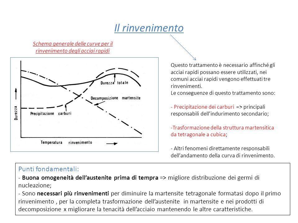 Schema generale delle curve per il rinvenimento degli acciai rapidi