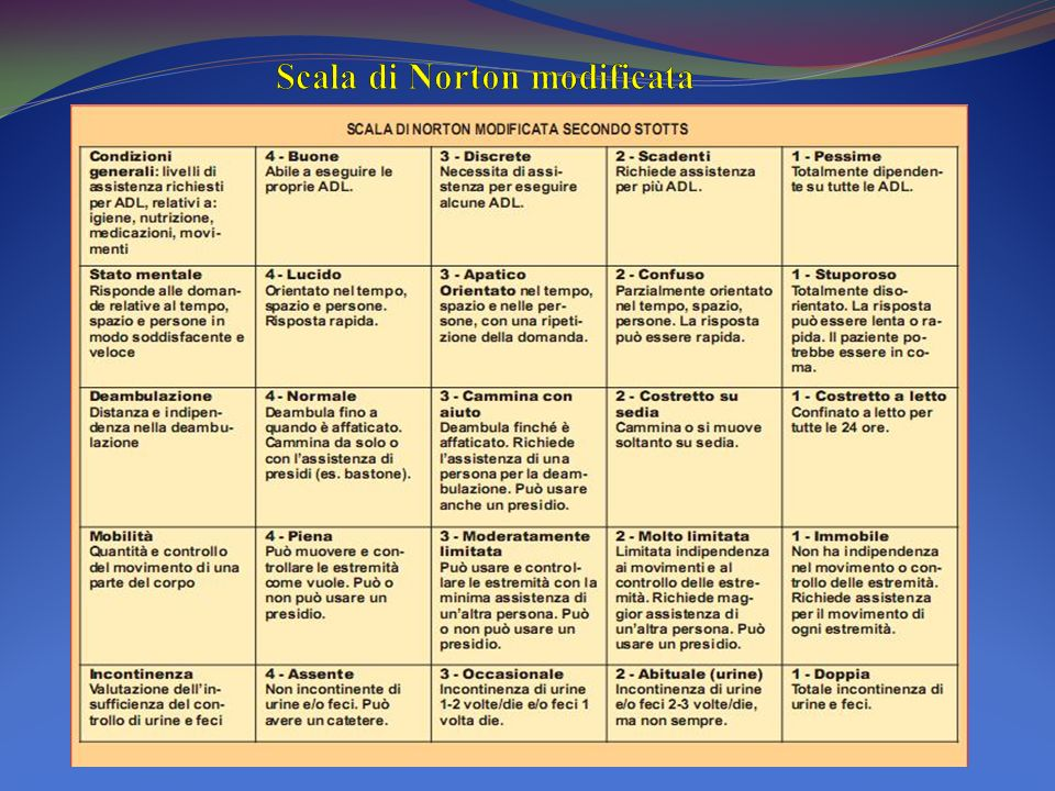 Scala di Norton modificata