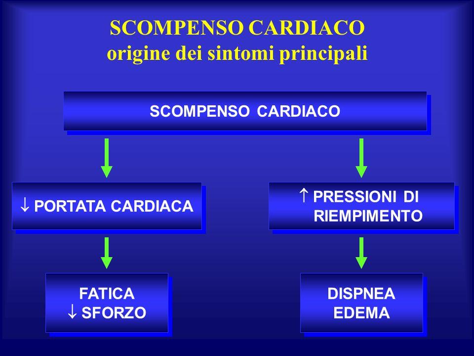 SCOMPENSO CARDIACO origine dei sintomi principali