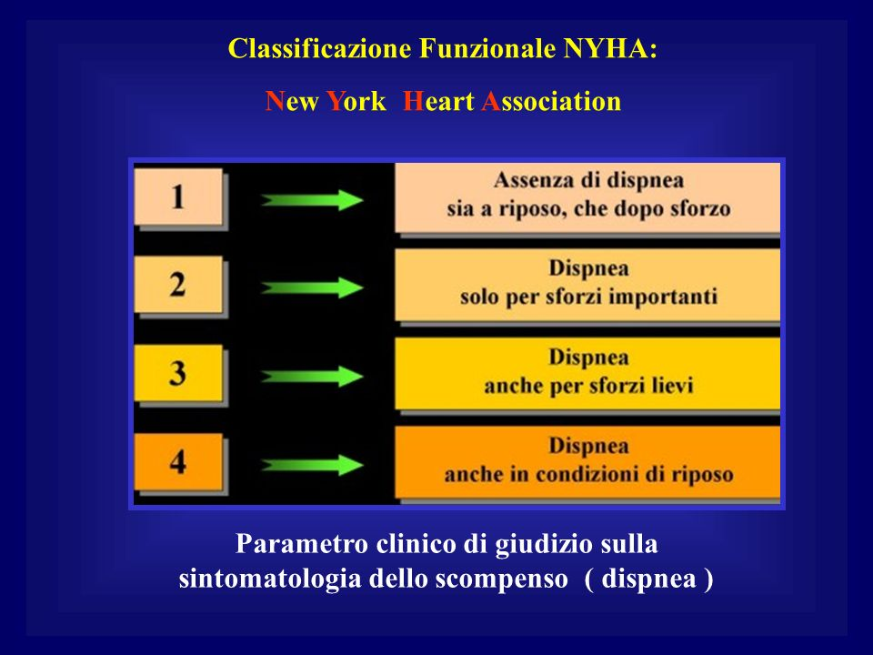 Classificazione Funzionale NYHA: New York Heart Association