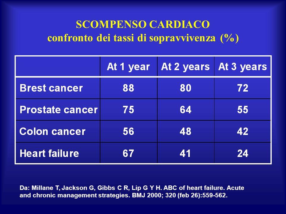 SCOMPENSO CARDIACO confronto dei tassi di sopravvivenza (%)