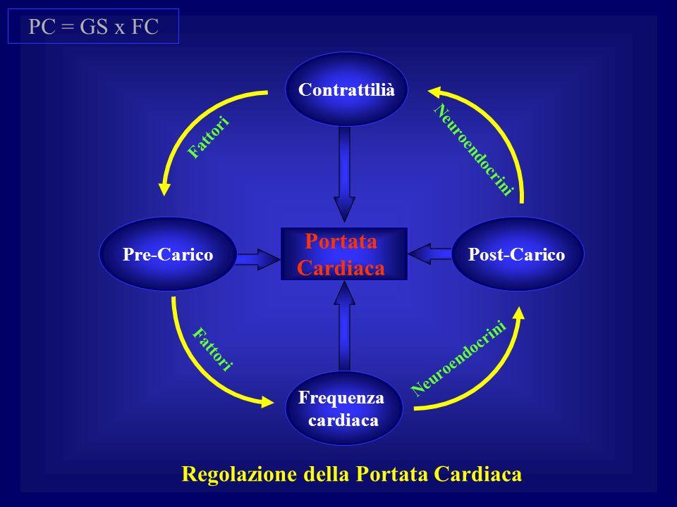 Regolazione della Portata Cardiaca
