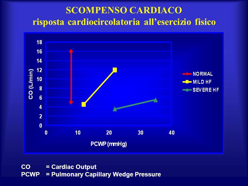 SCOMPENSO CARDIACO risposta cardiocircolatoria all'esercizio fisico