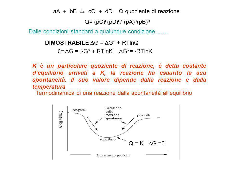 aA + bB  cC + dD. Q quoziente di reazione. Q= (pC)c(pD)d/ (pA)a(pB)b