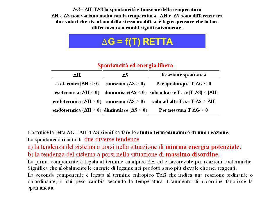 DG = f(T) RETTA