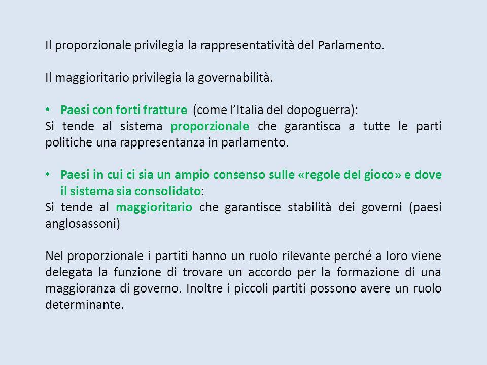 Il proporzionale privilegia la rappresentatività del Parlamento.