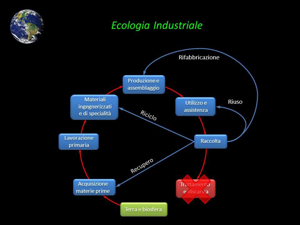 Ecologia Industriale Rifabbricazione Riuso Riciclo Recupero