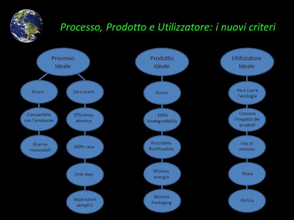 Processo, Prodotto e Utilizzatore: i nuovi criteri