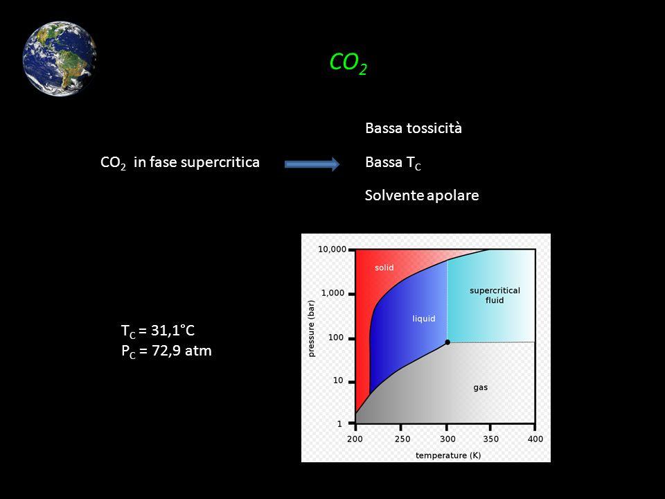 CO2 CO2 in fase supercritica Bassa tossicità Bassa TC Solvente apolare