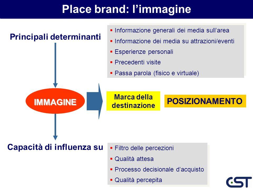 Place brand: l'immagine Marca della destinazione