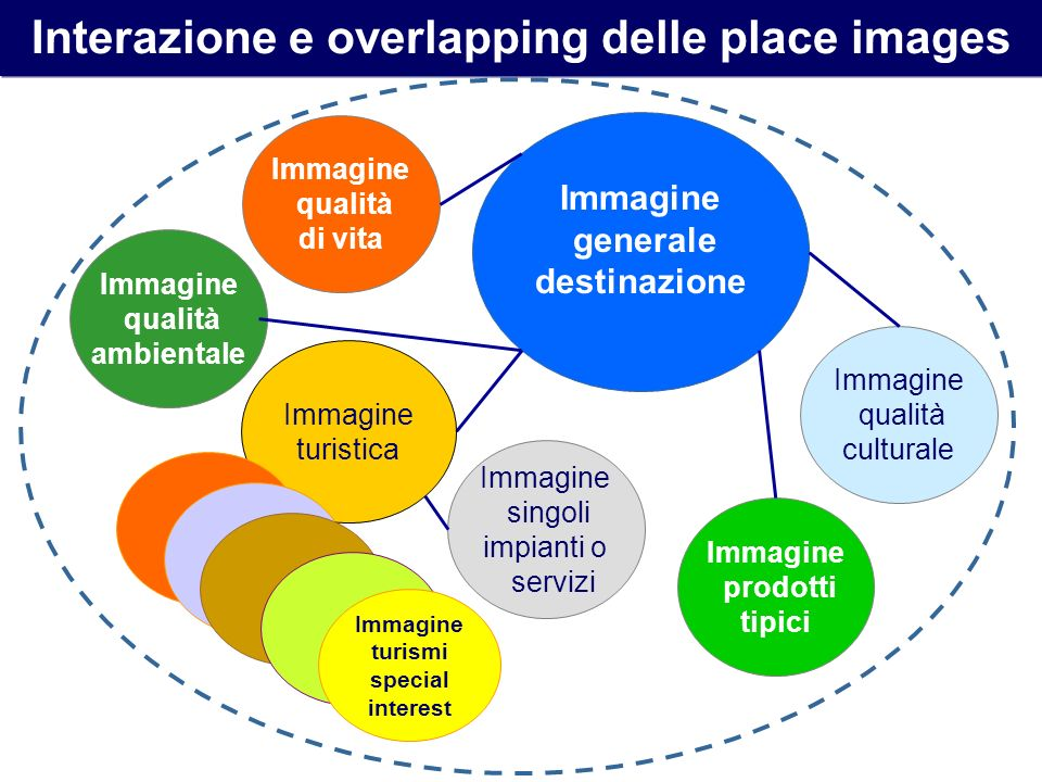 Interazione e overlapping delle place images