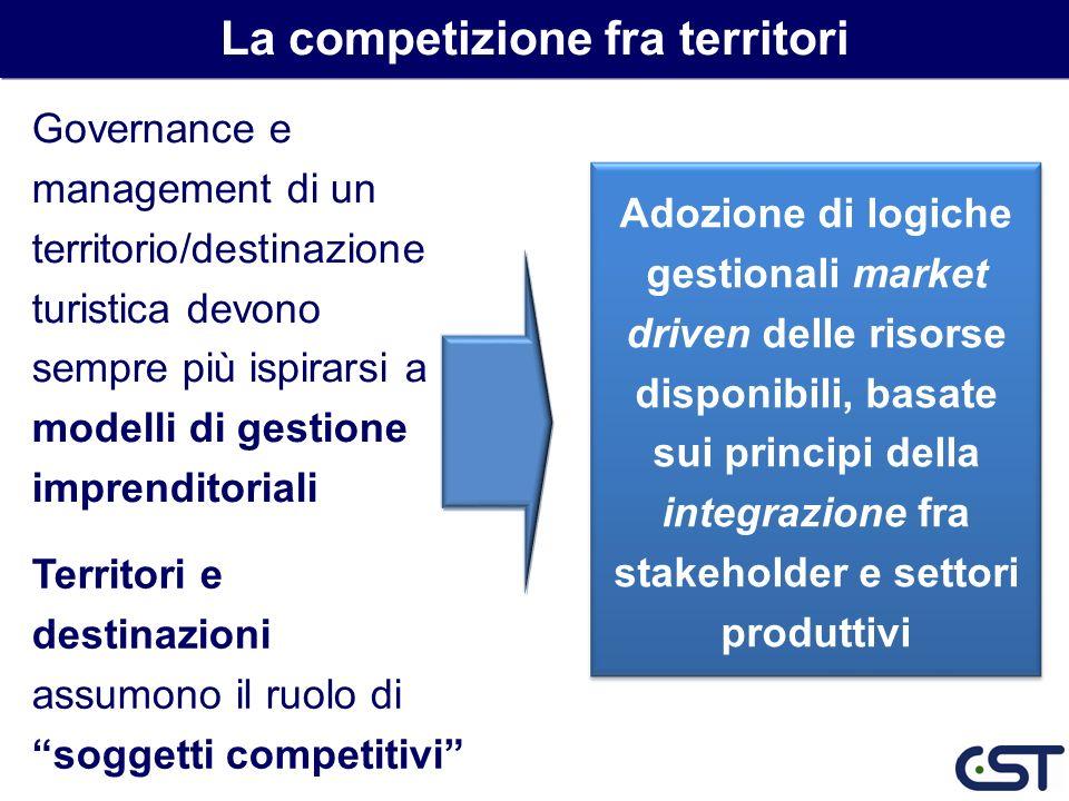 La competizione fra territori
