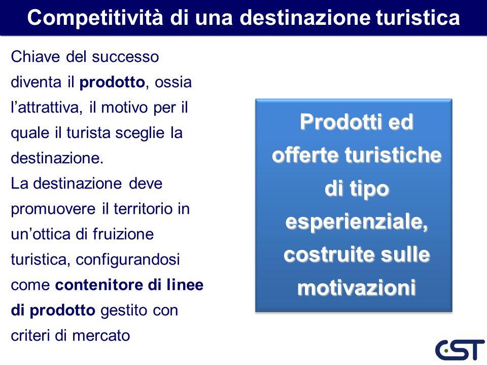 Competitività di una destinazione turistica