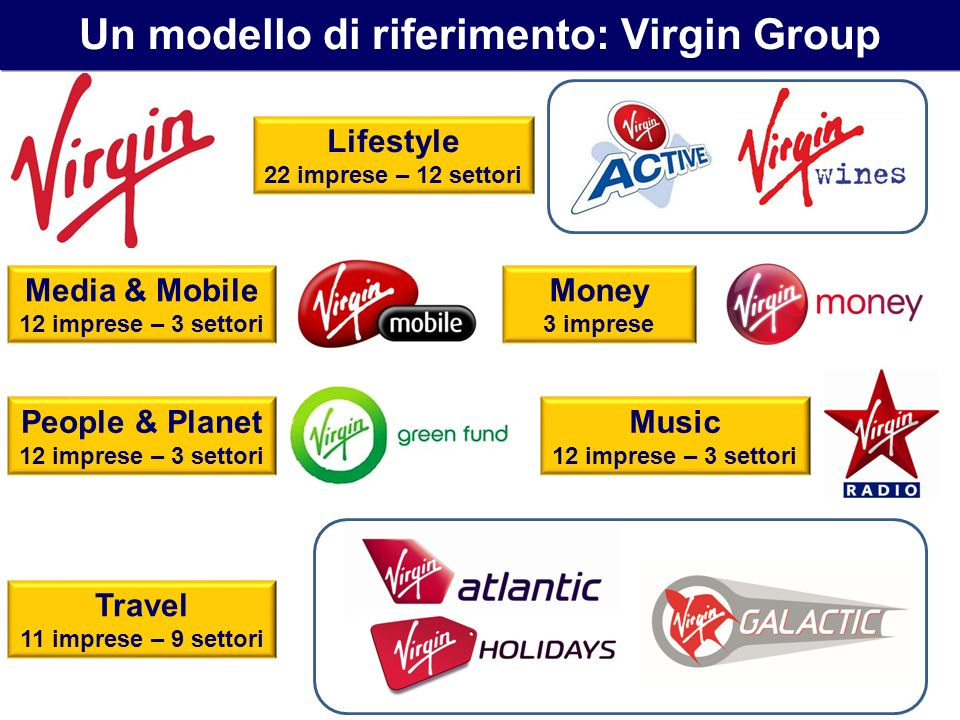 Un modello di riferimento: Virgin Group