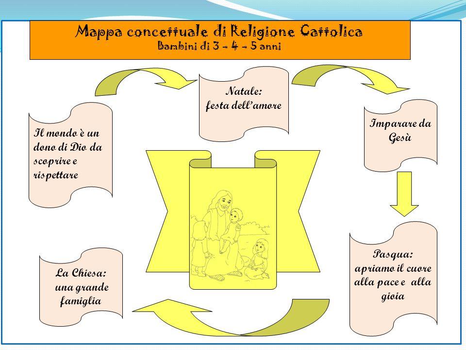 Mappa concettuale di Religione Cattolica