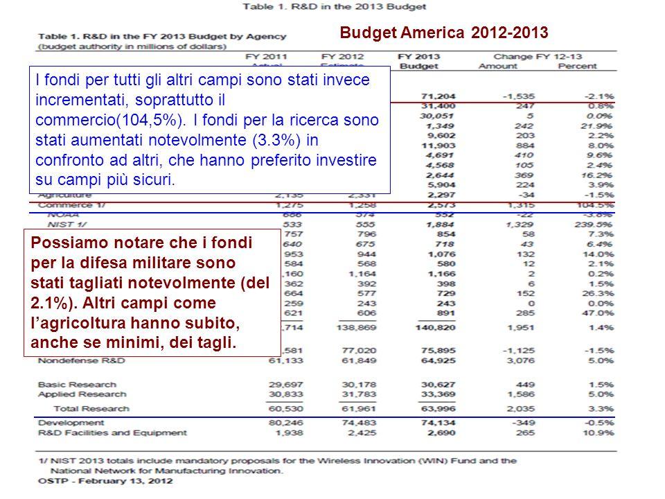 Budget America 2012-2013