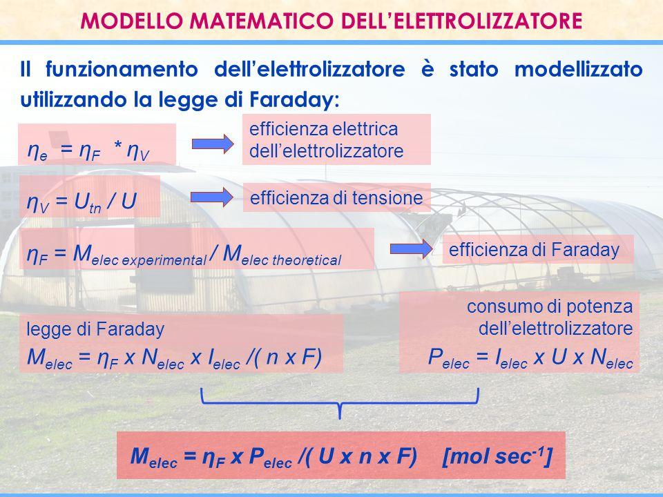 MODELLO MATEMATICO DELL'ELETTROLIZZATORE