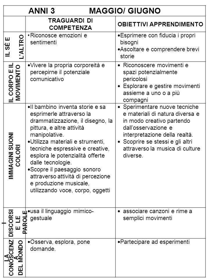 Traguardi di competenza Obiettivi apprendimento