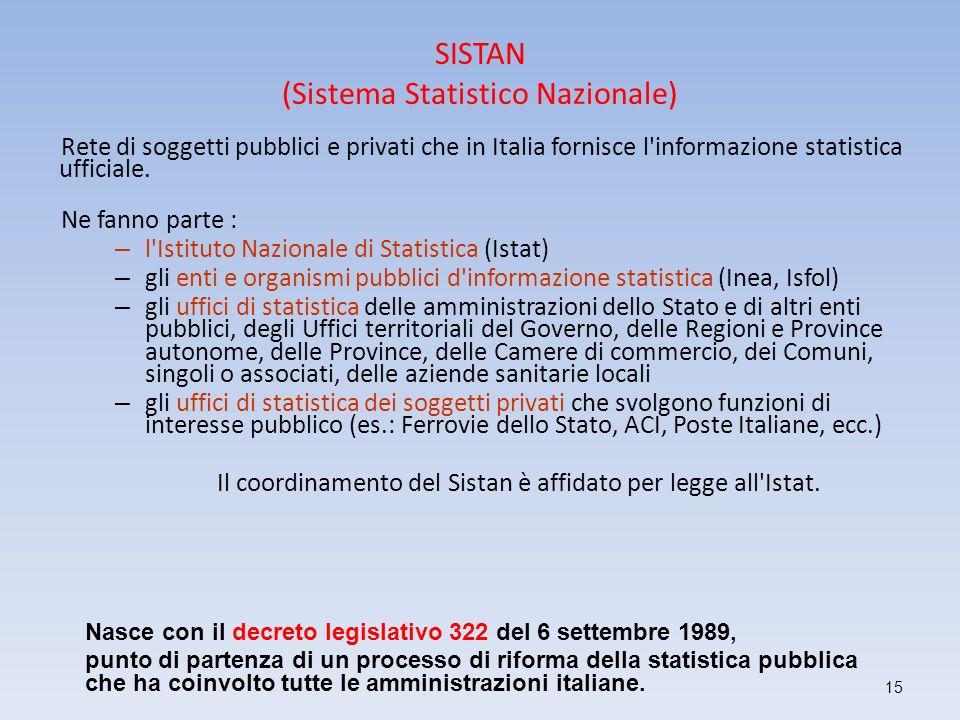 SISTAN (Sistema Statistico Nazionale)