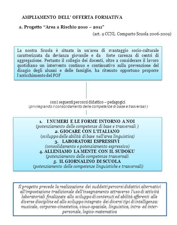 AMPLIAMENTO DELL' OFFERTA FORMATIVA